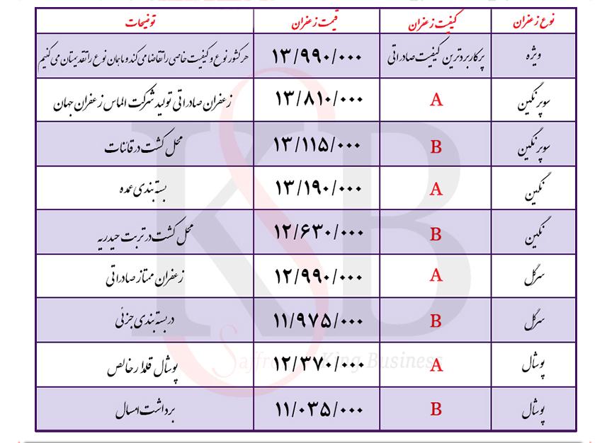 لیست قیمت زعفران صادراتی اصل